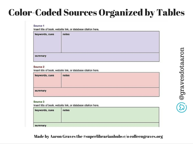 Color Coded Googledoc3